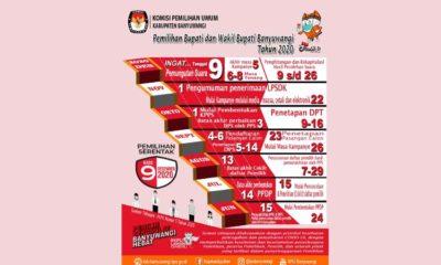 Tahapan Pilbup Kabupaten Banyuwangi tahun 2020. (ist)